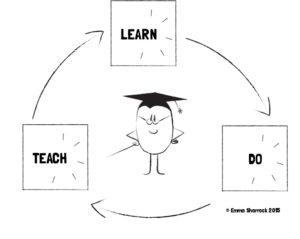 agile learn
